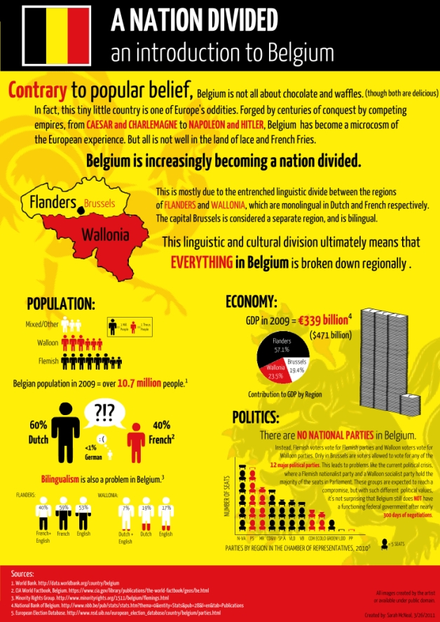Belgium Info graphic,